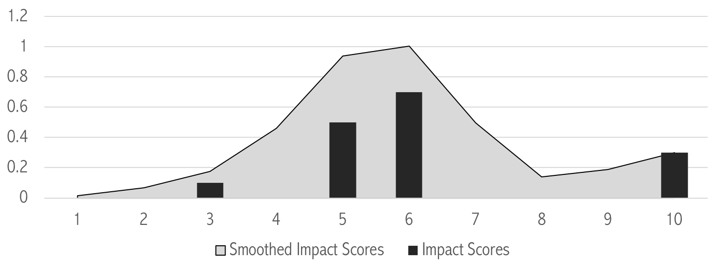 Image showing a graph of impact scores of recognition errors on the understadability of the text.