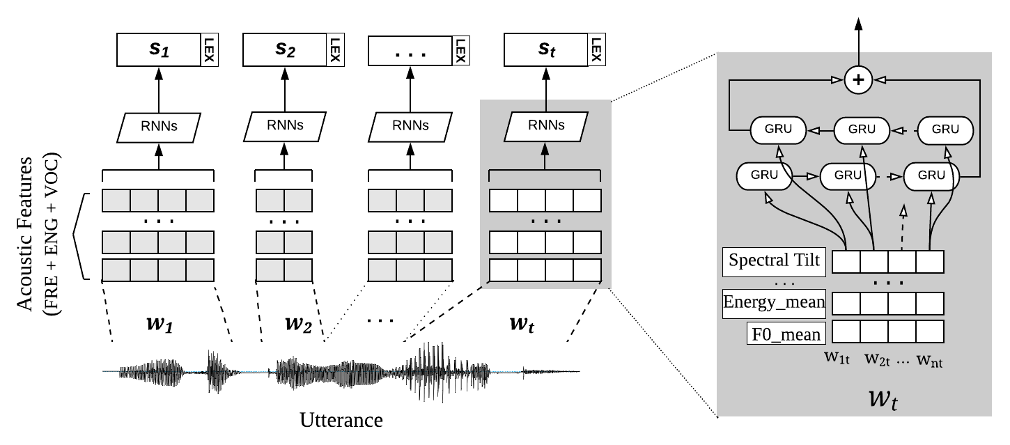 Image showing a RNN-based neural architecture for extracting speech-based features for words in a spoken dialogue.